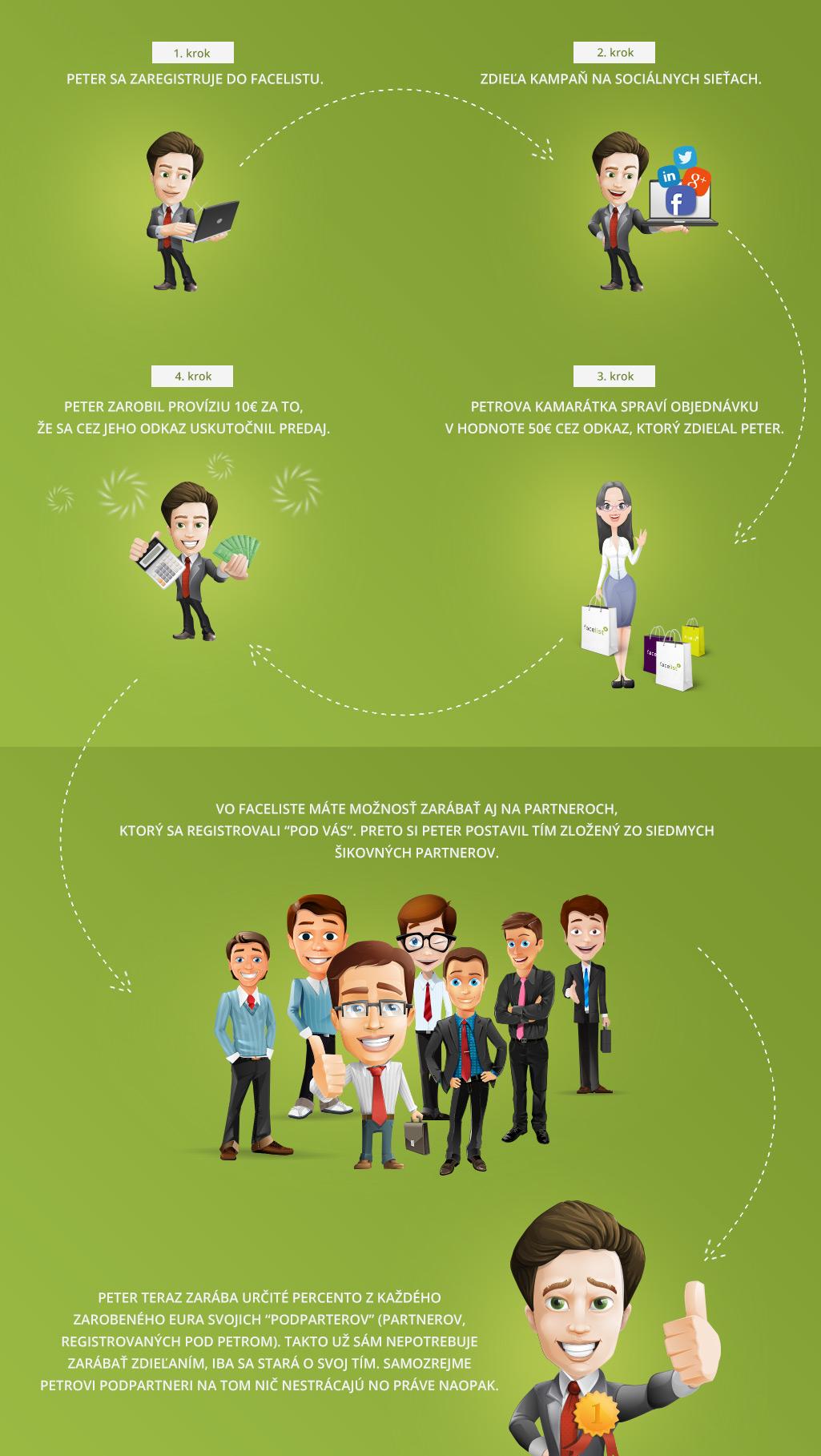 ako funguje facelist pre partnerov - infografika
