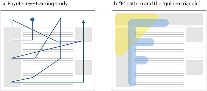 vzor prezerania stánky f pattern